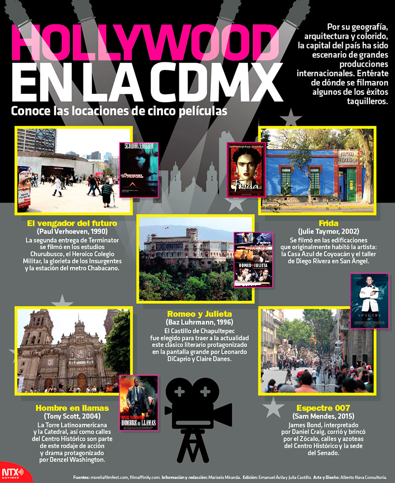 Hollywood en la CDMX