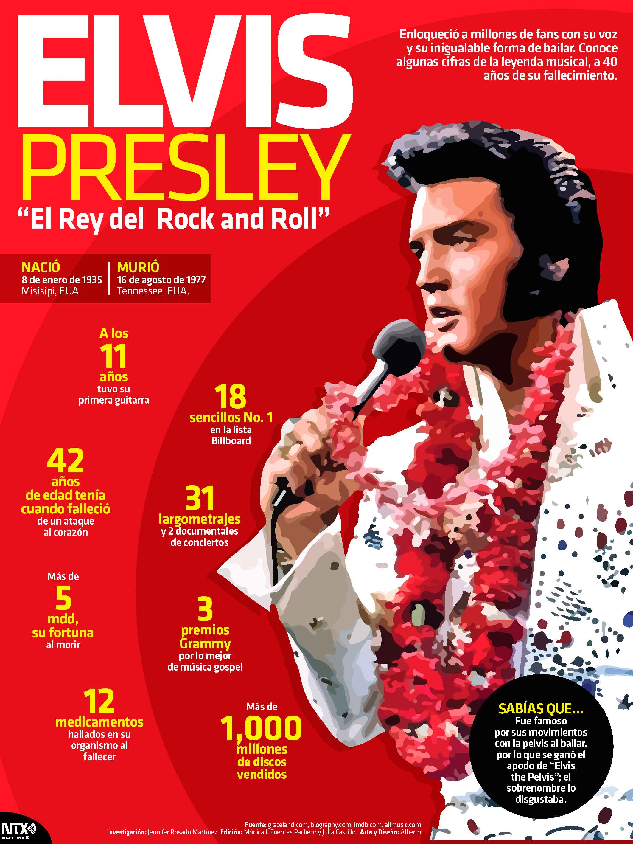 "Elvis Presley, ""El Rey del Rock and Roll"""