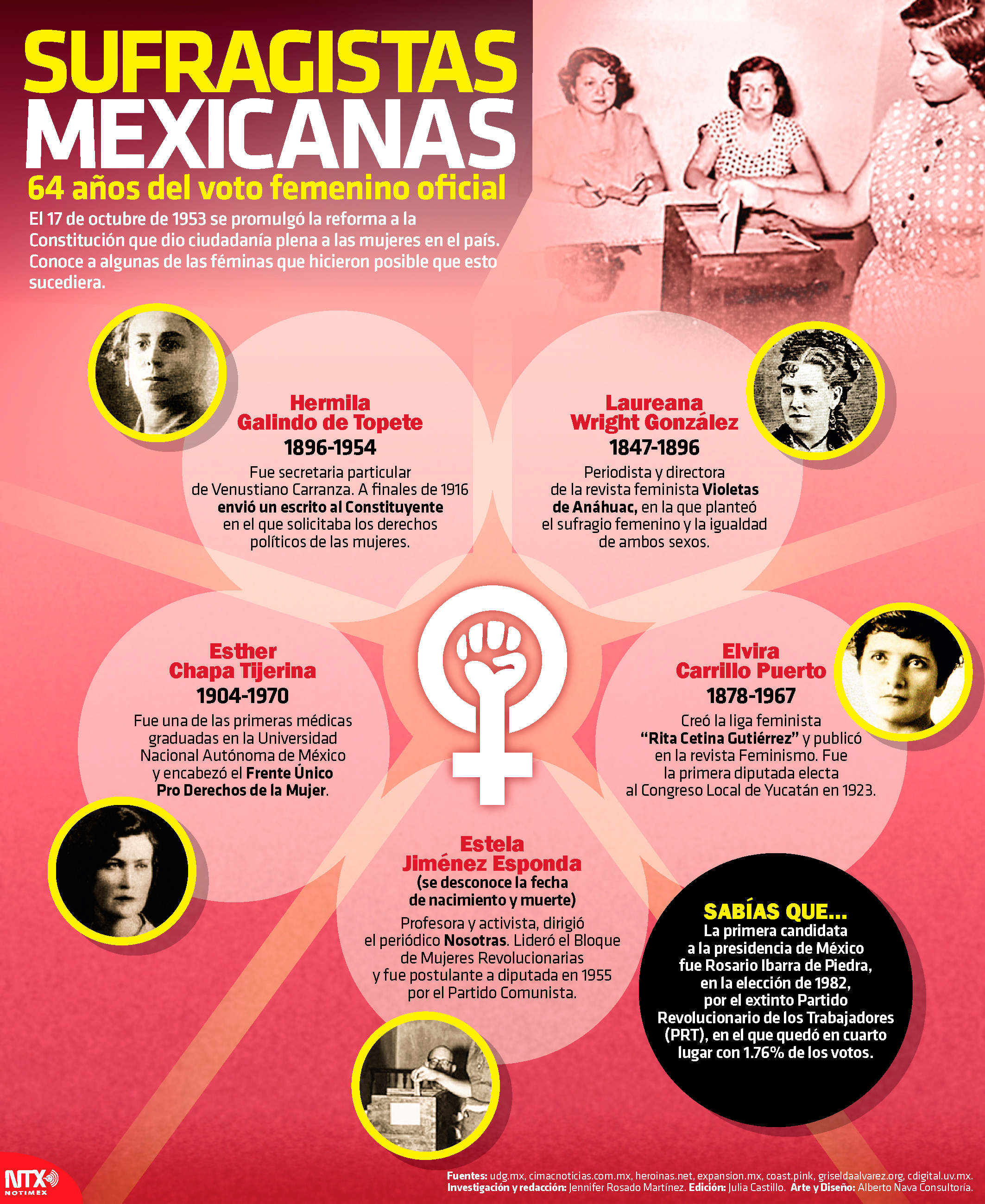 Sufragistas mexicanas