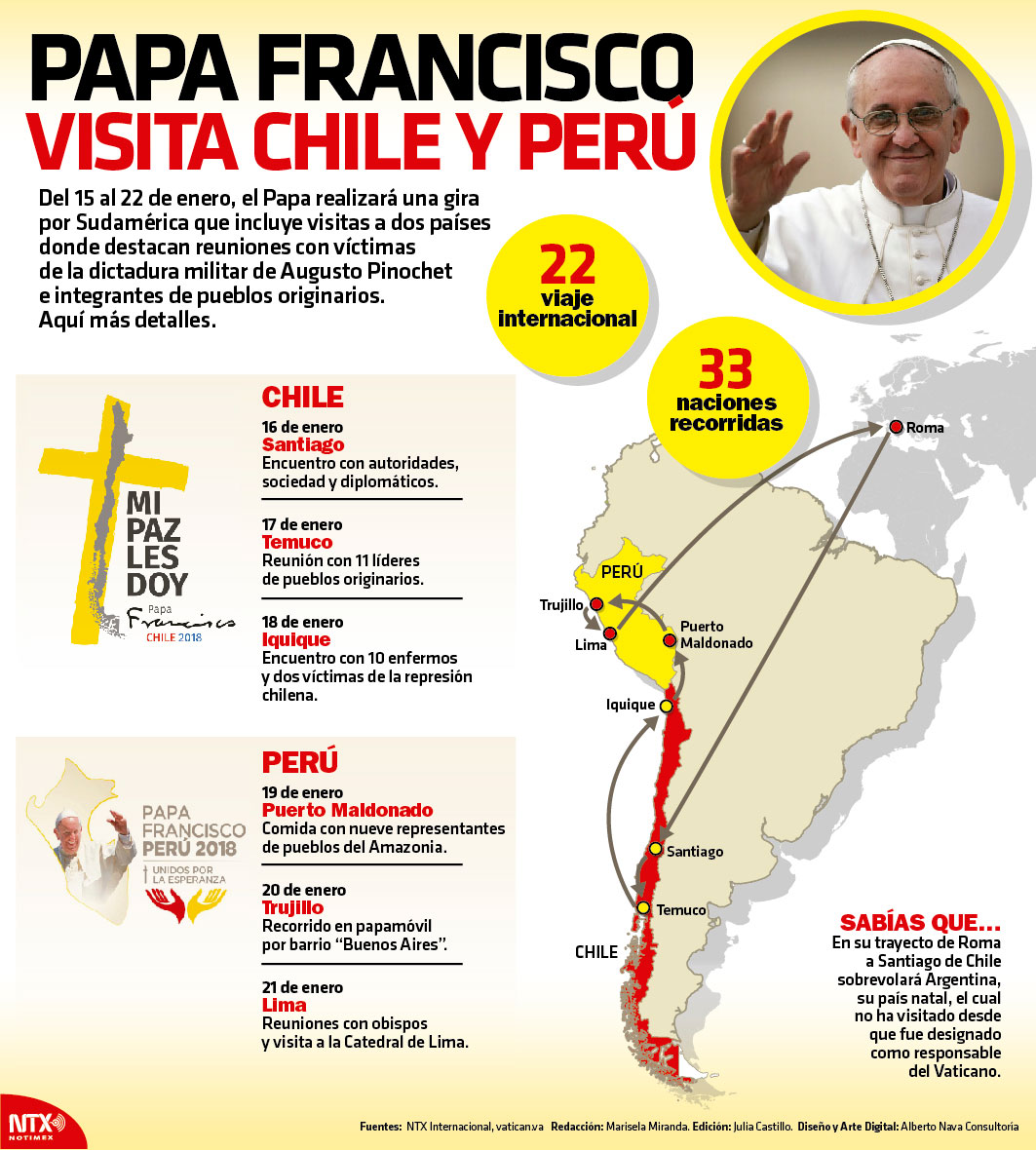 Papa Francisco visita Chile y Perú