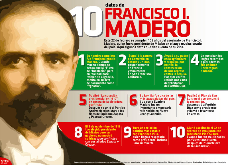 10 datos de Francisco I Madero