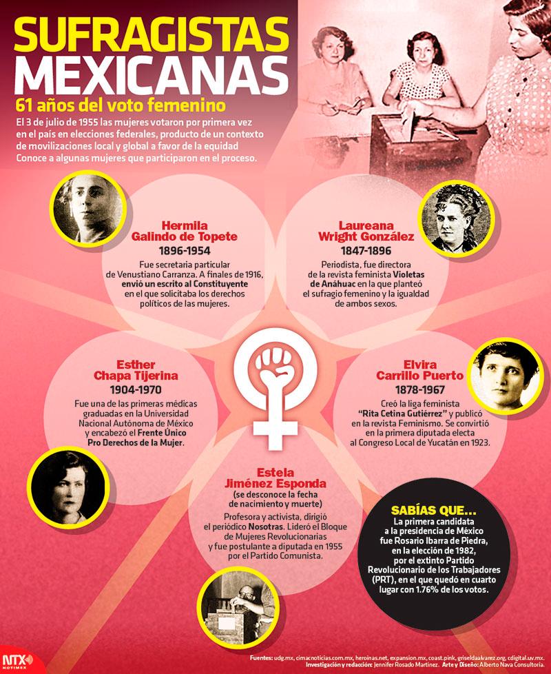 Sufragistas mexicanas: 61 años del voto femenino