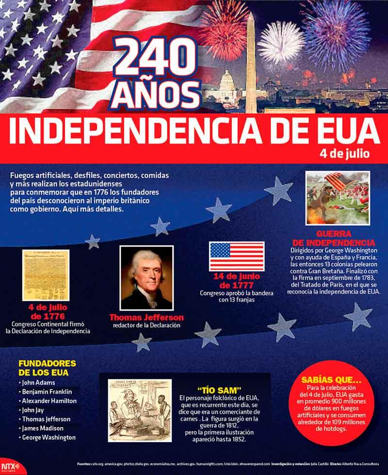 Ano Independencia Estados Unidos