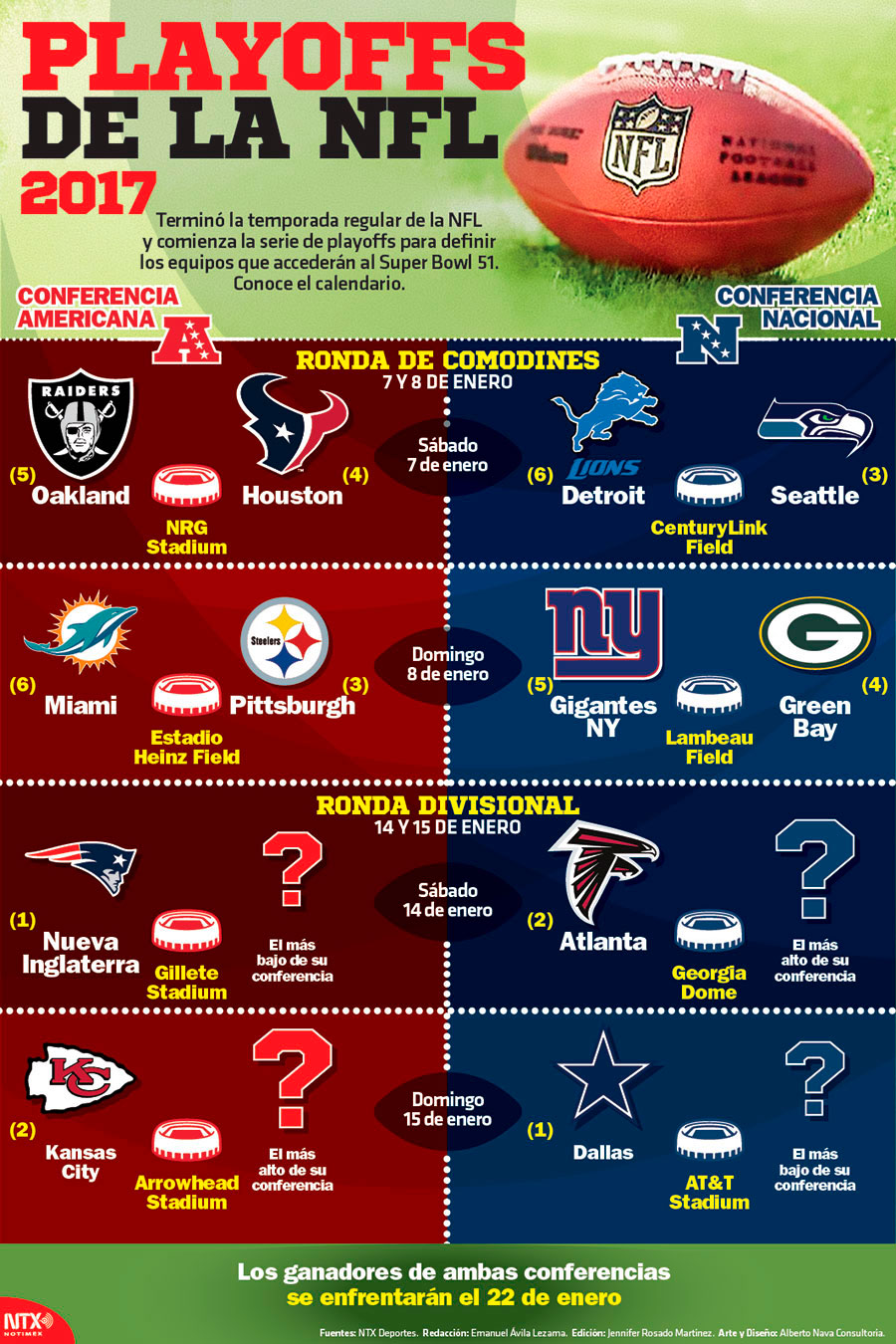 Playoffs de la NFL 2017