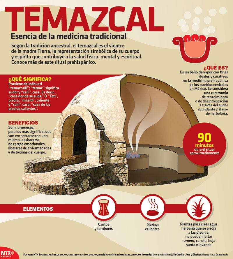 Hoy Tamaulipas - Infografía: Temazcal