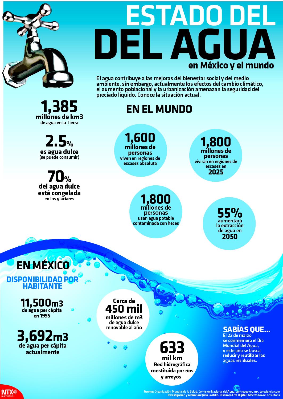 Hoy tamaulipas infograf a estado del agua en m xico y for Bungalows sobre el agua en mexico