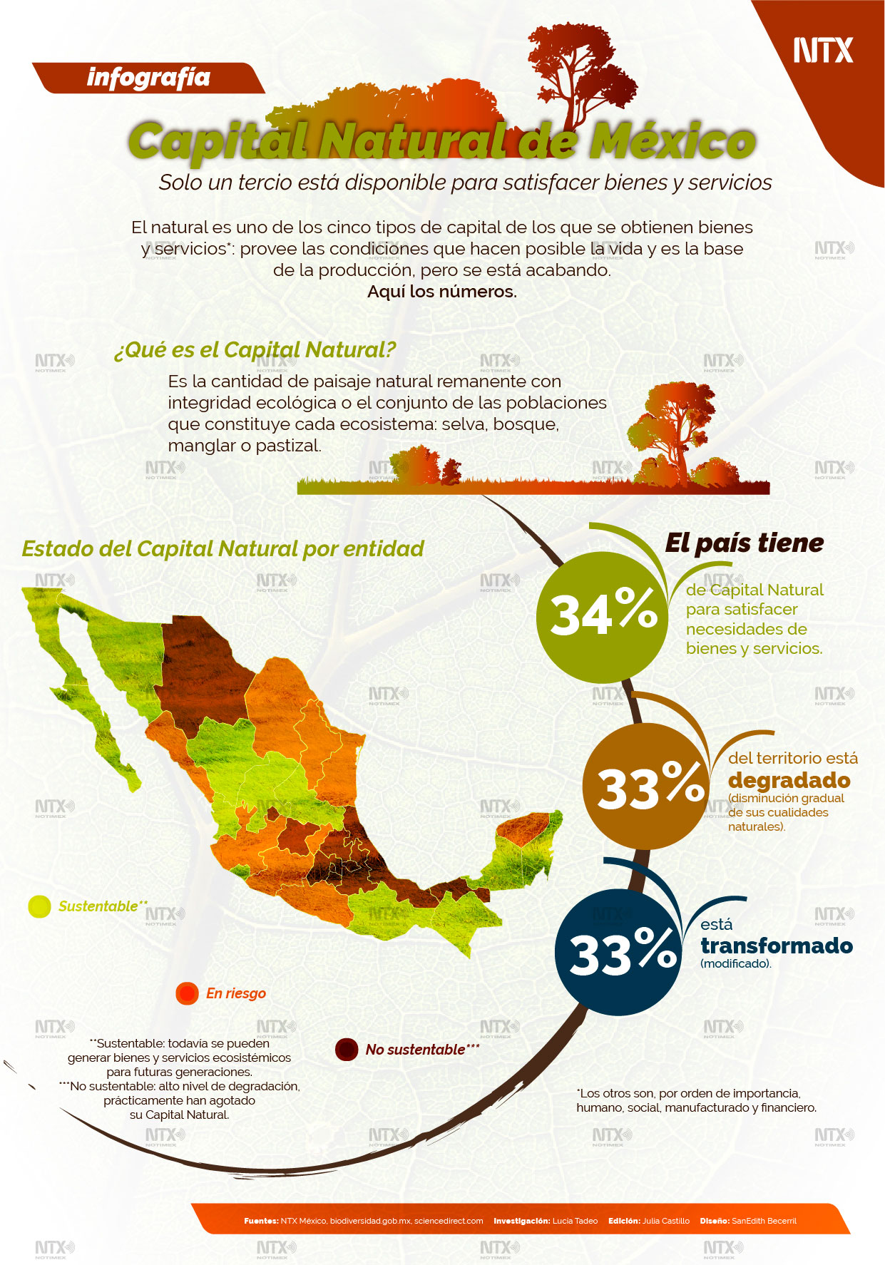Capital natural de México